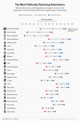 Beyoncé is the most politically divisive celebrity, according to poll